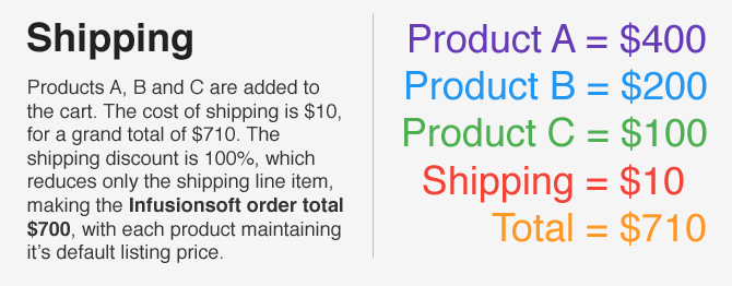 How Infusionsoft Calculates Shipping Cost discounts