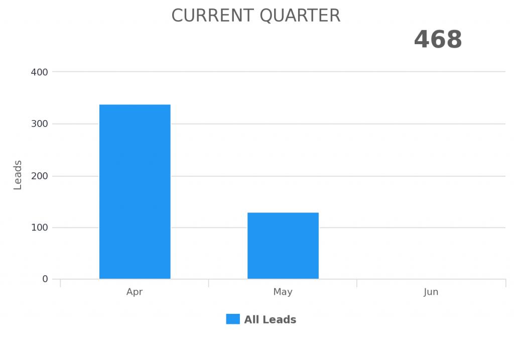 current quarter date range