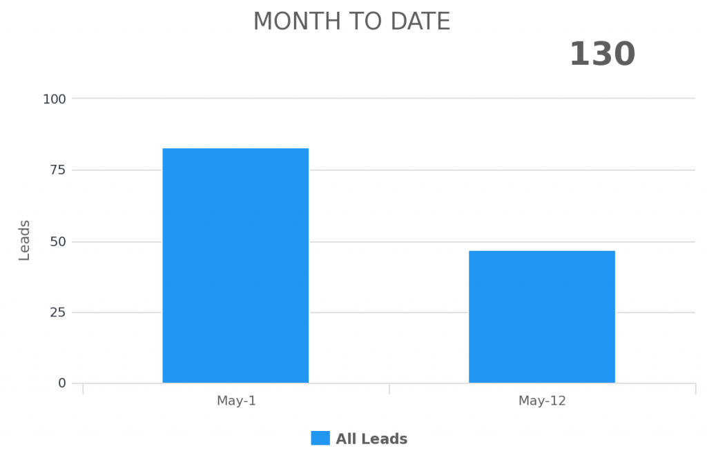 month to date range