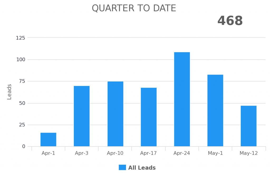 quarter to date range