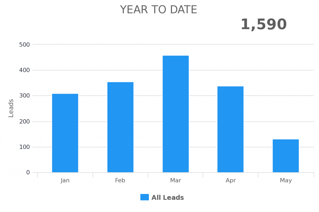 year to date range