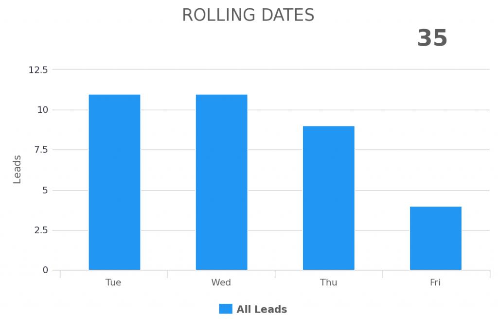 Rolling date range