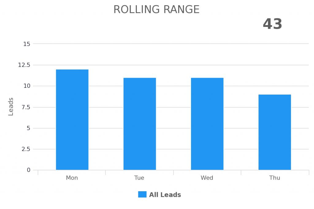 rolling range date range
