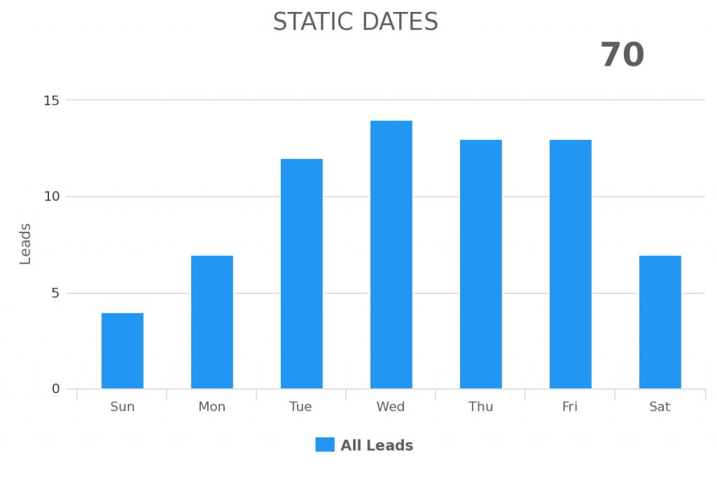 static dates date range