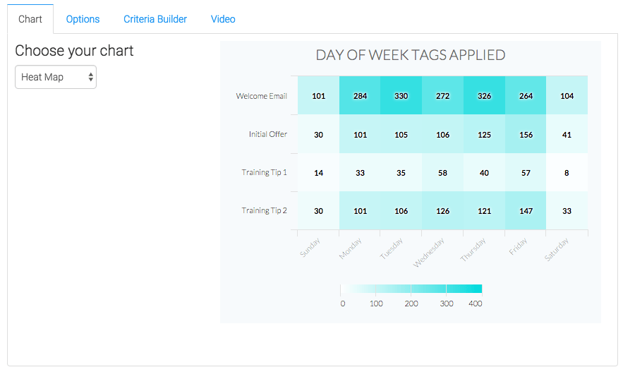 The only chart type for this template is Heat Map. A darker section on the Heat Map represents more tags being applied, and the lighter section of the Heat Map represents less tags being applied.