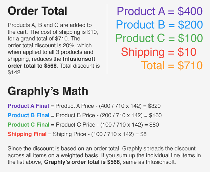 How Infusionsoft calculates an order total discount and how Graphly displays it