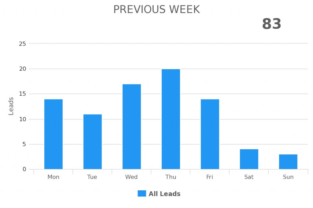 previous week shown