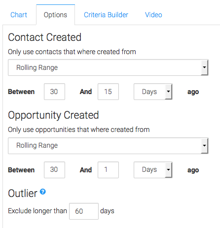 Date Contact Created Set. Date Opportunity Created Set. Outlier set to 60 days.