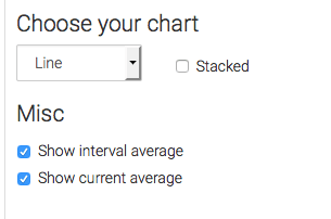 """Check the """"Show Interval Average"""" box if you want to show your running average over the entire date range. Check the Show Current Average to include that number as well. You'll see both figures in the top right-hand corner of the graph."""