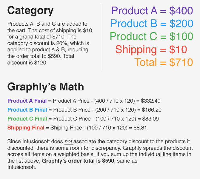 How Infusionsoft calculates a category discount and how Graphly displays it