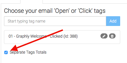 The Separate Tag Totals checkbox greatly impacts the appearance of this report. If you check the box, the chart will look similar to the example on the Chart tab with the emails separate along the left side of the graph. If you leave it unchecked you'll have a single row joining all of the emails together which would give you a big picture view. This setting just depends on what you're looking for.