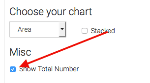 If you check the Show Total Number box, it will show you the total number of contacts over the date range in the top right-hand side of the graph.