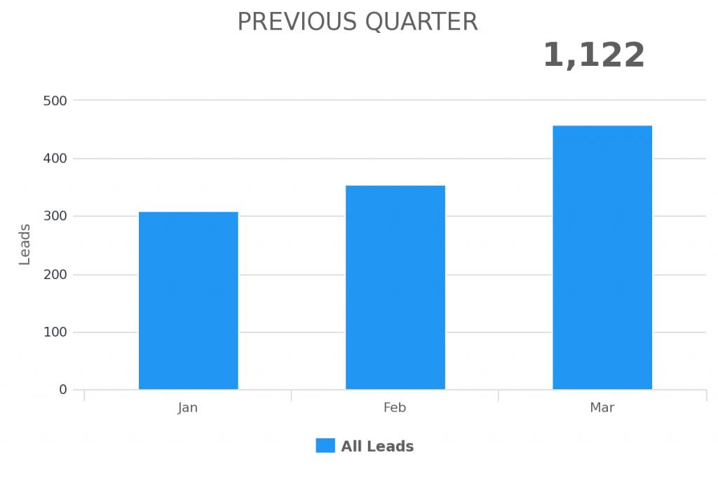 previous quarter date range