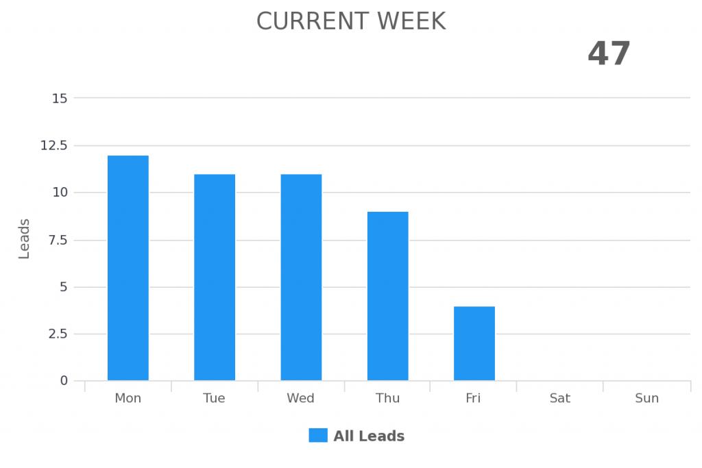 current week date range