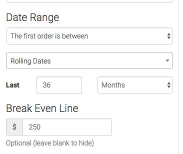 Date range and break even line selected.
