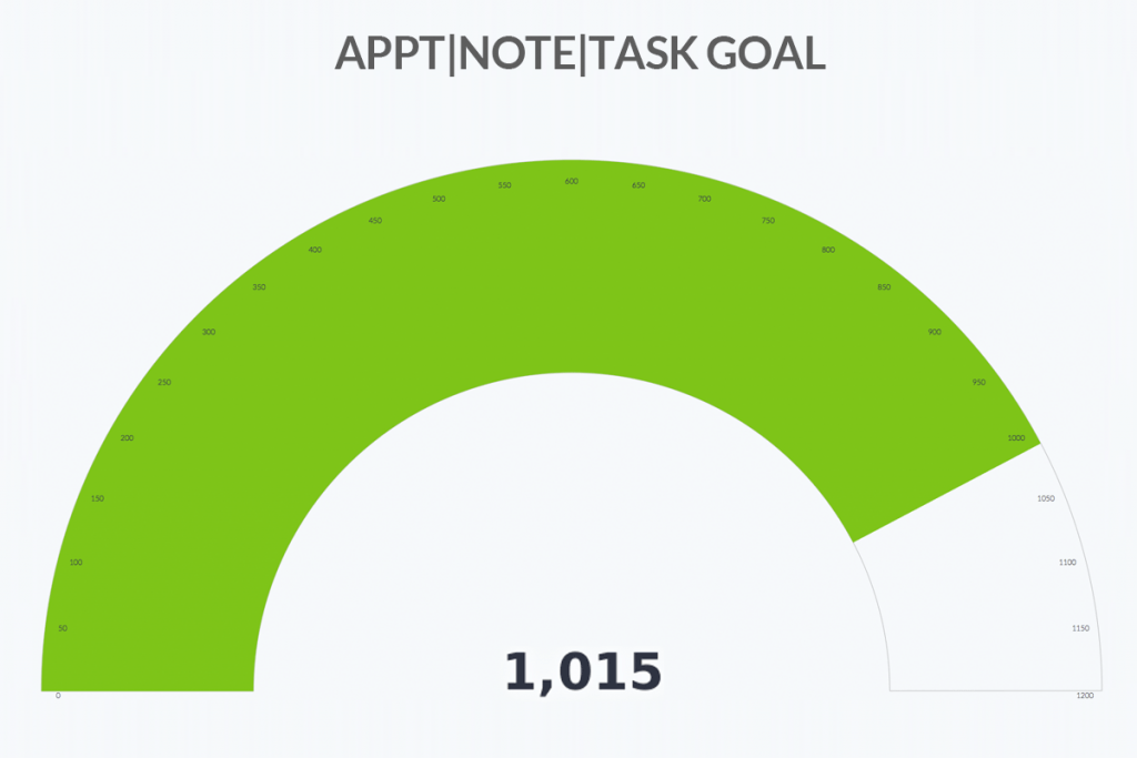 Create a activity goal sales report inside of Infusionsoft or Keap.