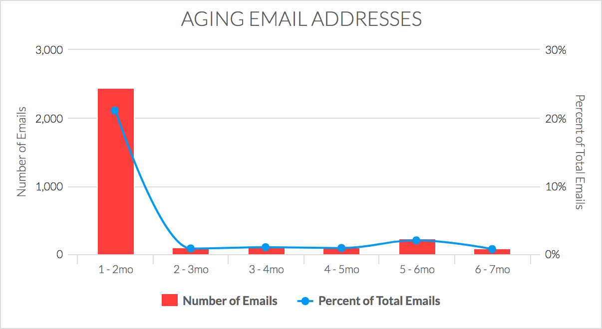 Aging Email Addresses