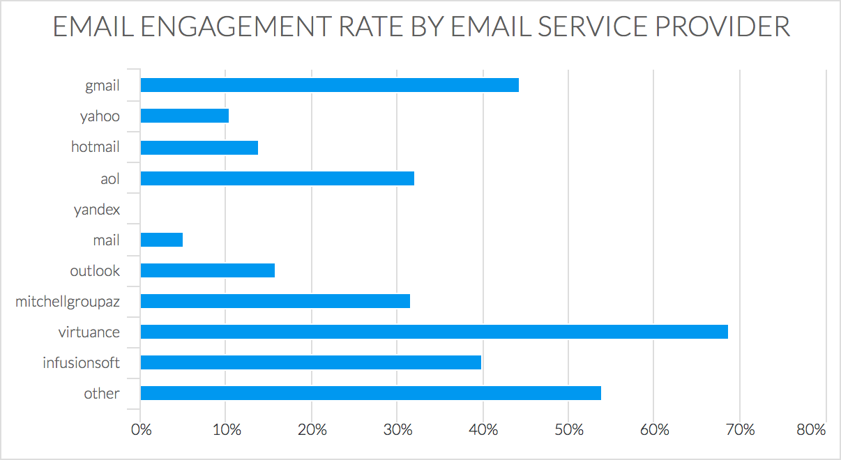 Email Engagement Rate by Email Service Provider