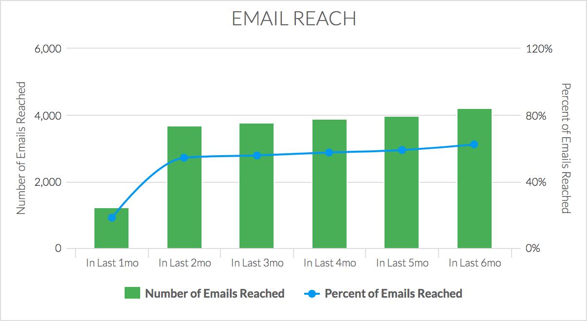 Email Reach