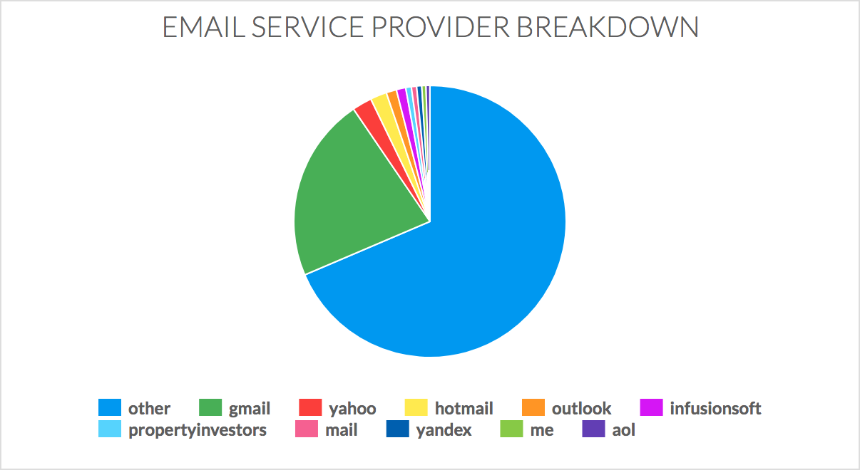Email Service Provider Breakdown