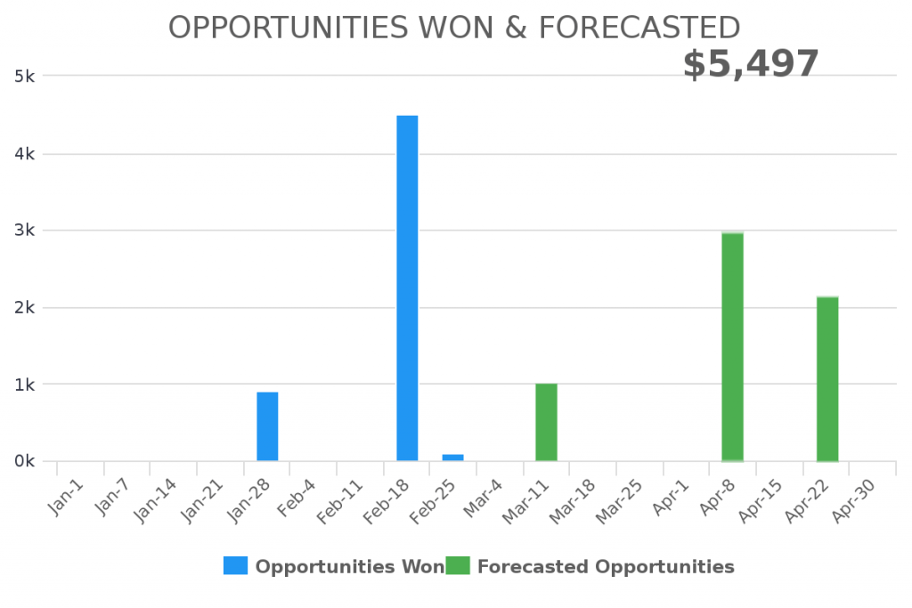 Create a opportunity forecasted report inside of Infusionsoft or Keap.