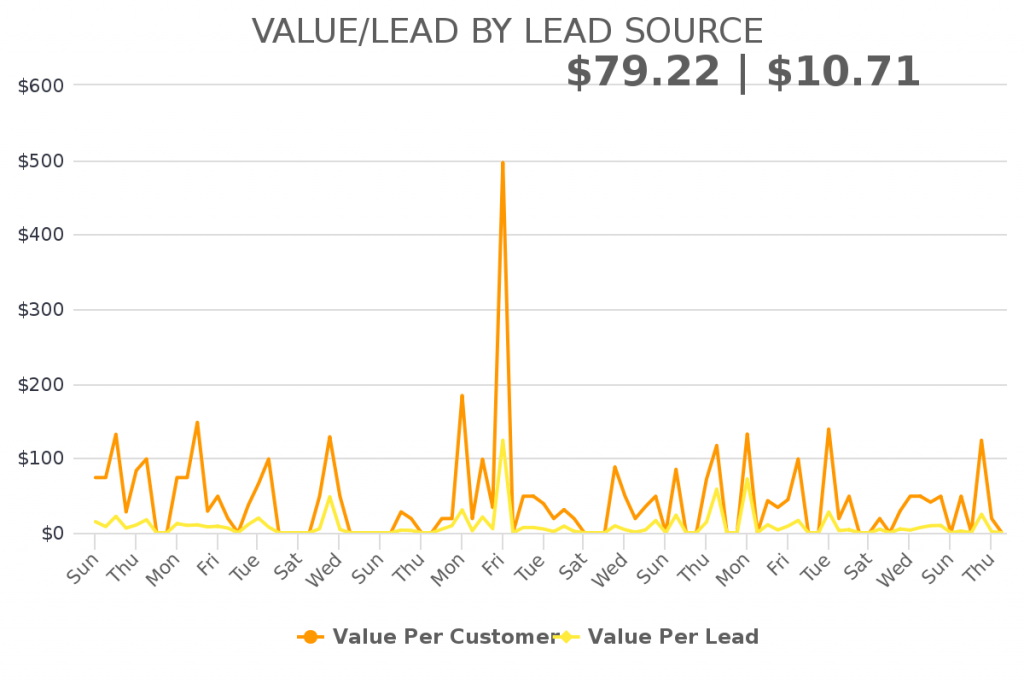 This report helps you understand the value of each lead, based on the lead source.
