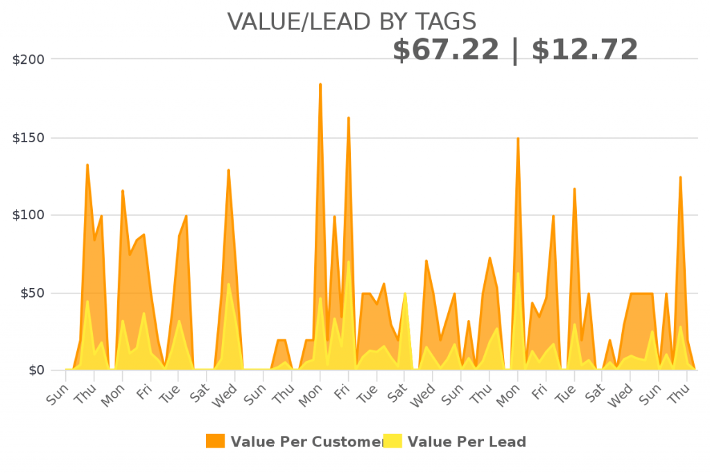 This report helps you understand the value of each lead associate with the Infusionsoft keap tag.
