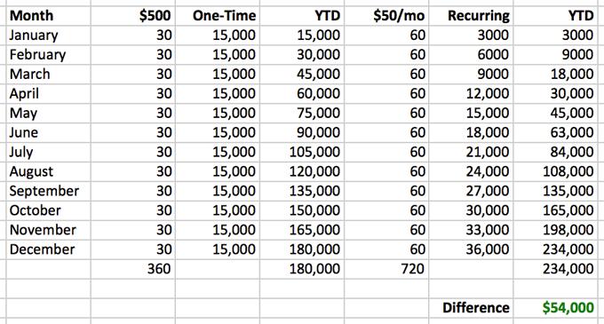 building-recurring-revenue-year-1