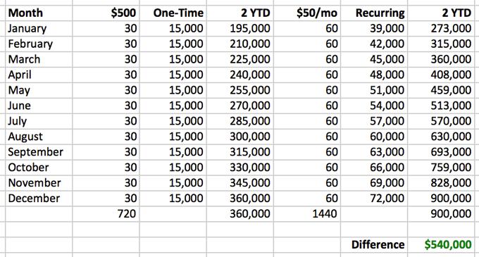 building-recurring-revenue-year-2