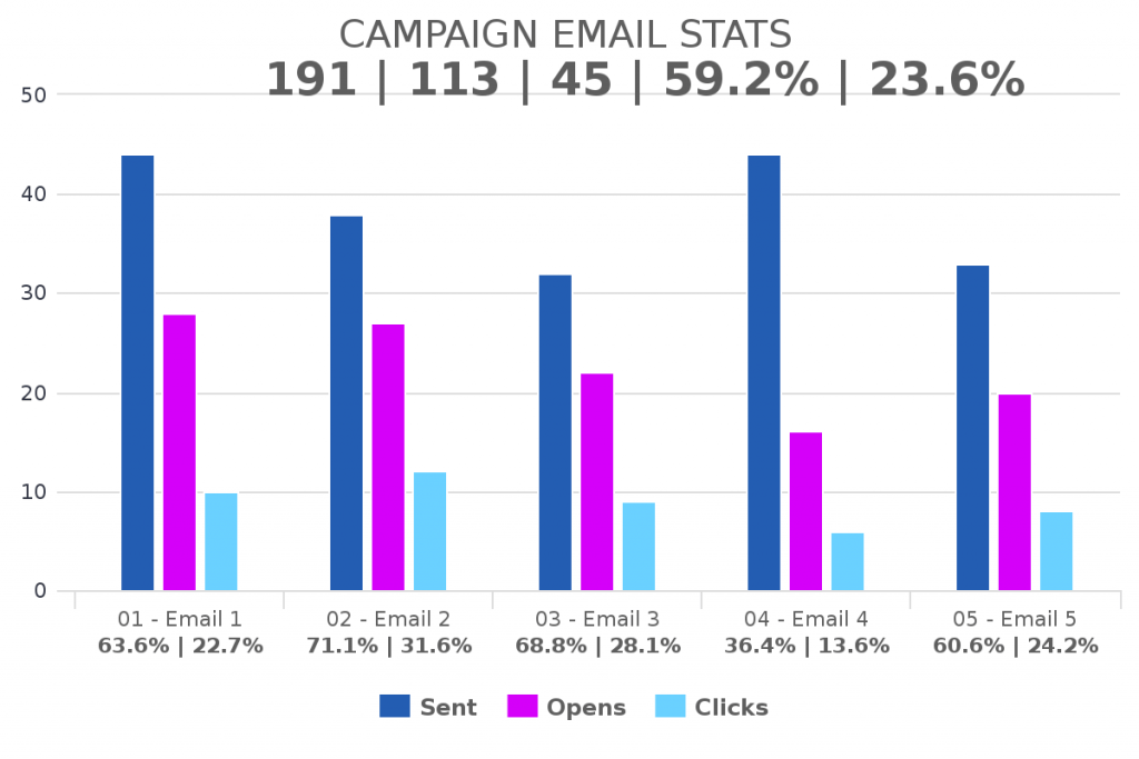 Use the campaign email stats report to know what is happening inside of your Infusionsoft or keap marketing campaigns.
