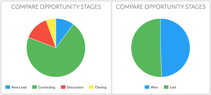 comparing opportunity stats