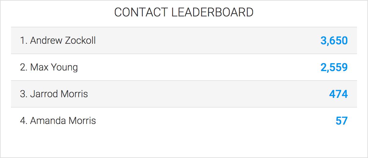 contact leaderboard