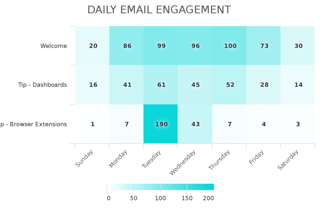Use this report to see what day of the week people are engaging with your emails.