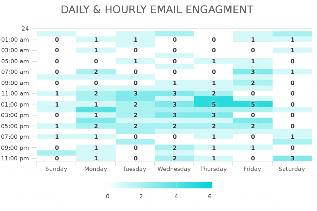 Use this report to see the hour and day when people are engaging with your Infusionsoft and Keap campaigns.