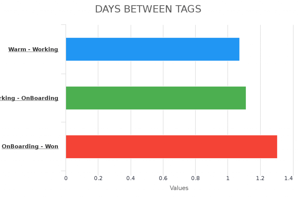 Use the days between tags report to better understand how long it tags for tags to be applied.