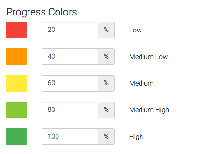 Percentage colors defined.