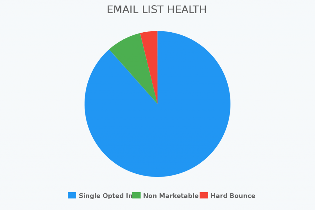 Use this report to keep track of your Infusionsoft or Keap email list's health.
