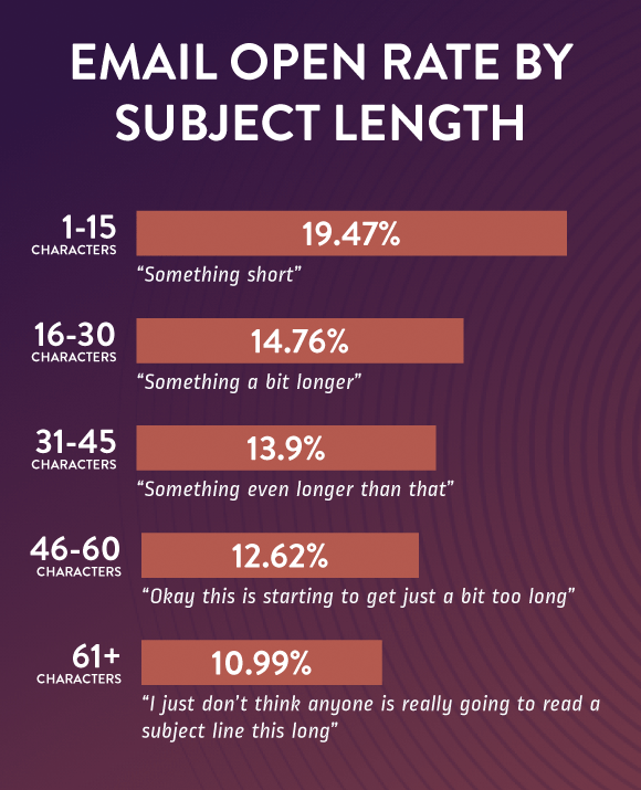 email-open-rate-subject-length