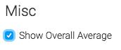 Overall average checkbox checked.