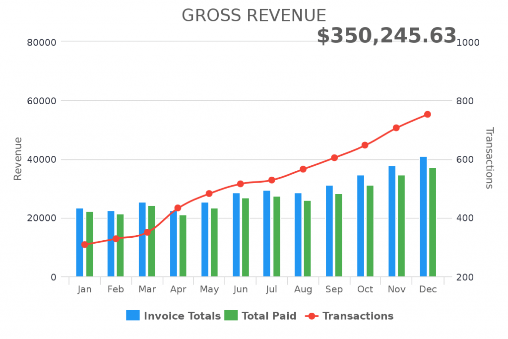 Create a gross revenue report inside of Infusionsoft or Keap.