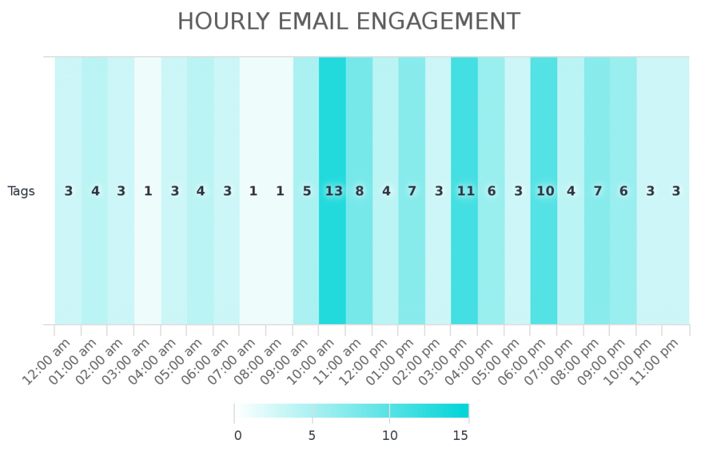 Understand what hour of the day people are engaging with your Infusionsoft or Keap emails.