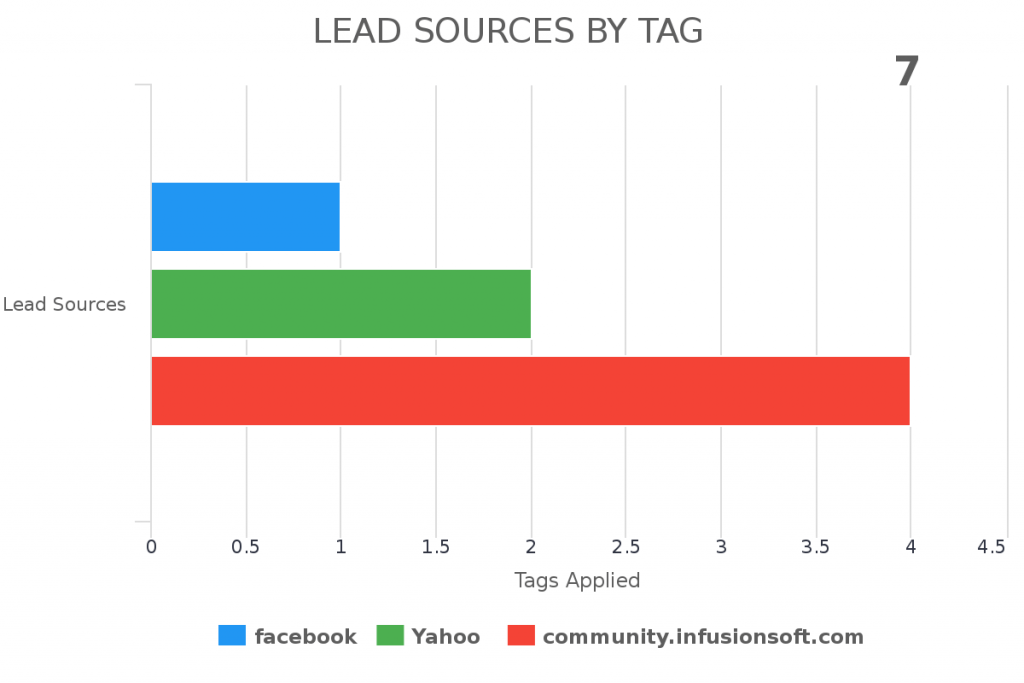 Look at your Infusionsoft lead sources based on the tag.