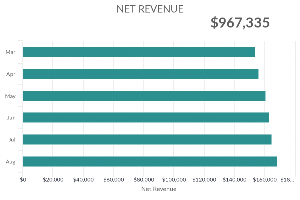 Create a net revenue report inside of Infusionsoft or Keap.