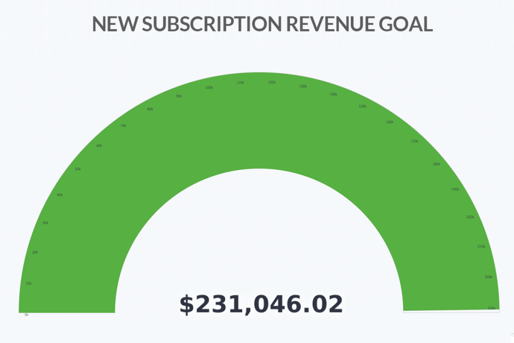 Create a new subscriptions sales report inside of Infusionsoft or Keap.