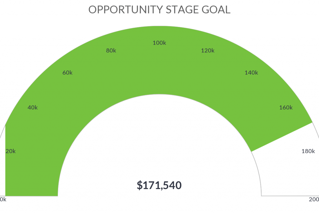 Create a opportunity stage goal sales report inside of Infusionsoft or Keap.