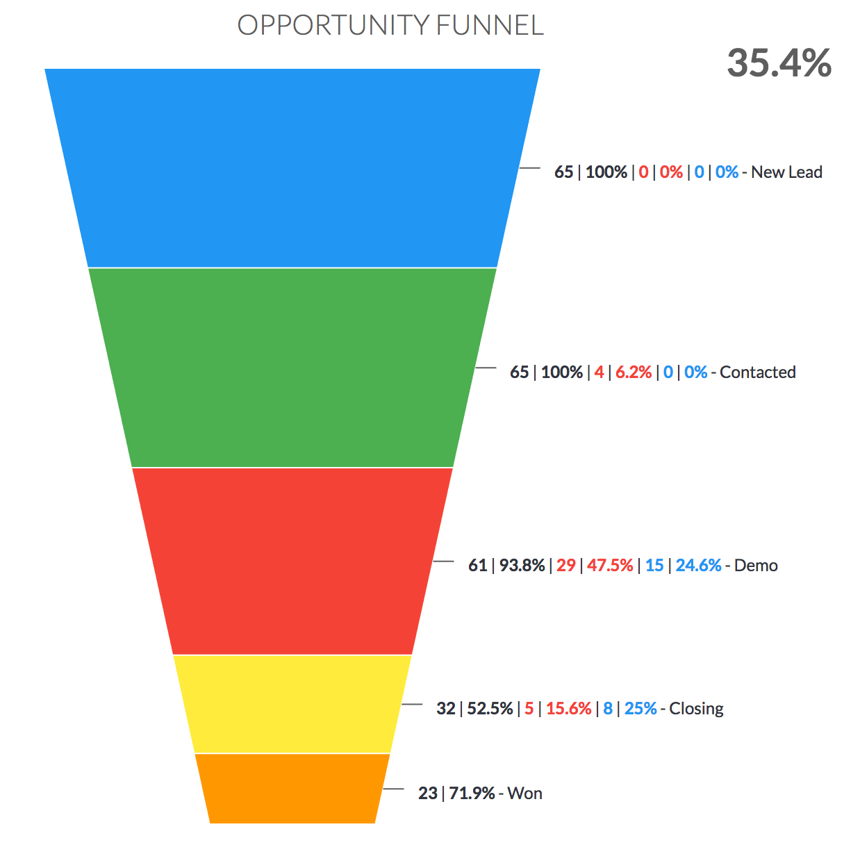 opportunity funnel