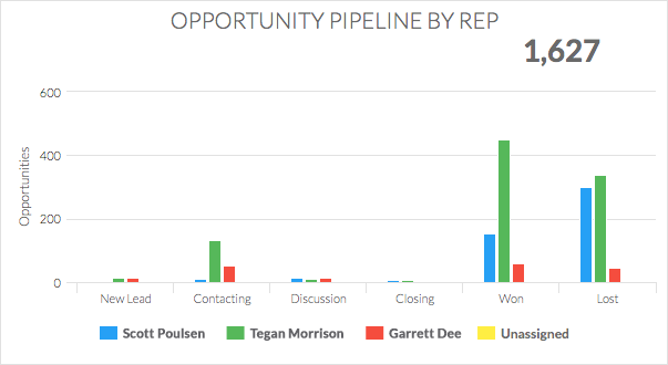 opportunity pipeline by rep