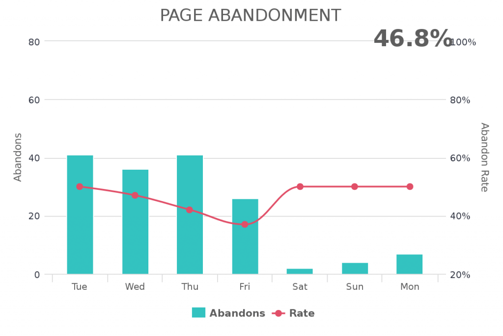 monitor your page abandonment within your Infusionsoft application.