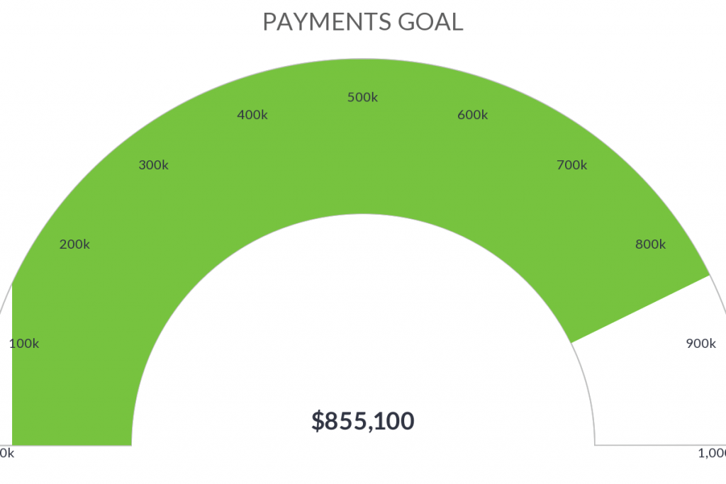 Create a payments goal report inside of Infusionsoft or Keap.