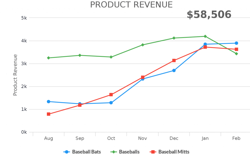 Create a product revenue report inside of Infusionsoft or Keap.